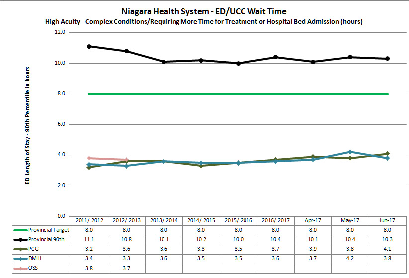 graph of high acuity ED/UCC wait times