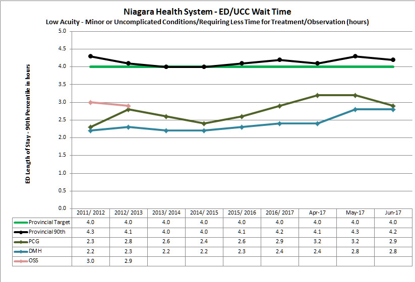 graph of low acuity ED/UCC wait times
