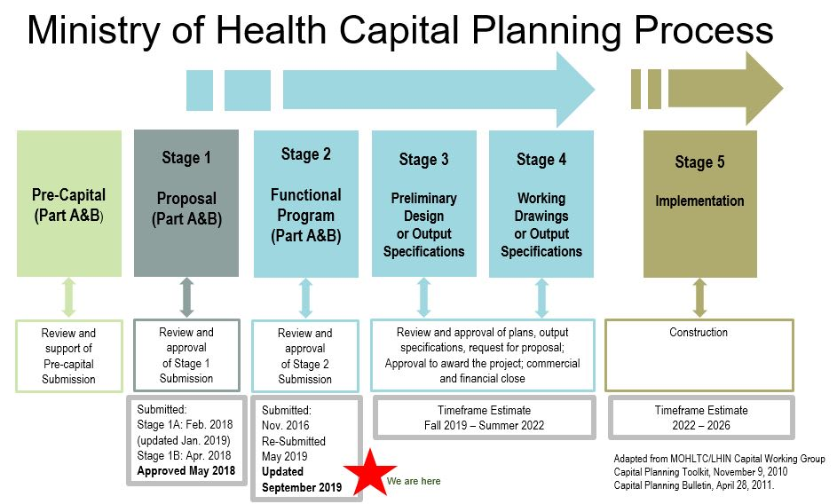 Ministry of Health Capital Planning Process