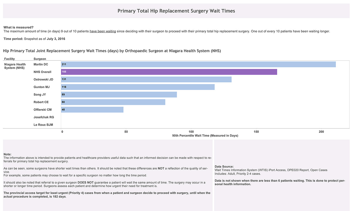 Primary Total Hip Replacement Surgery Wait Times