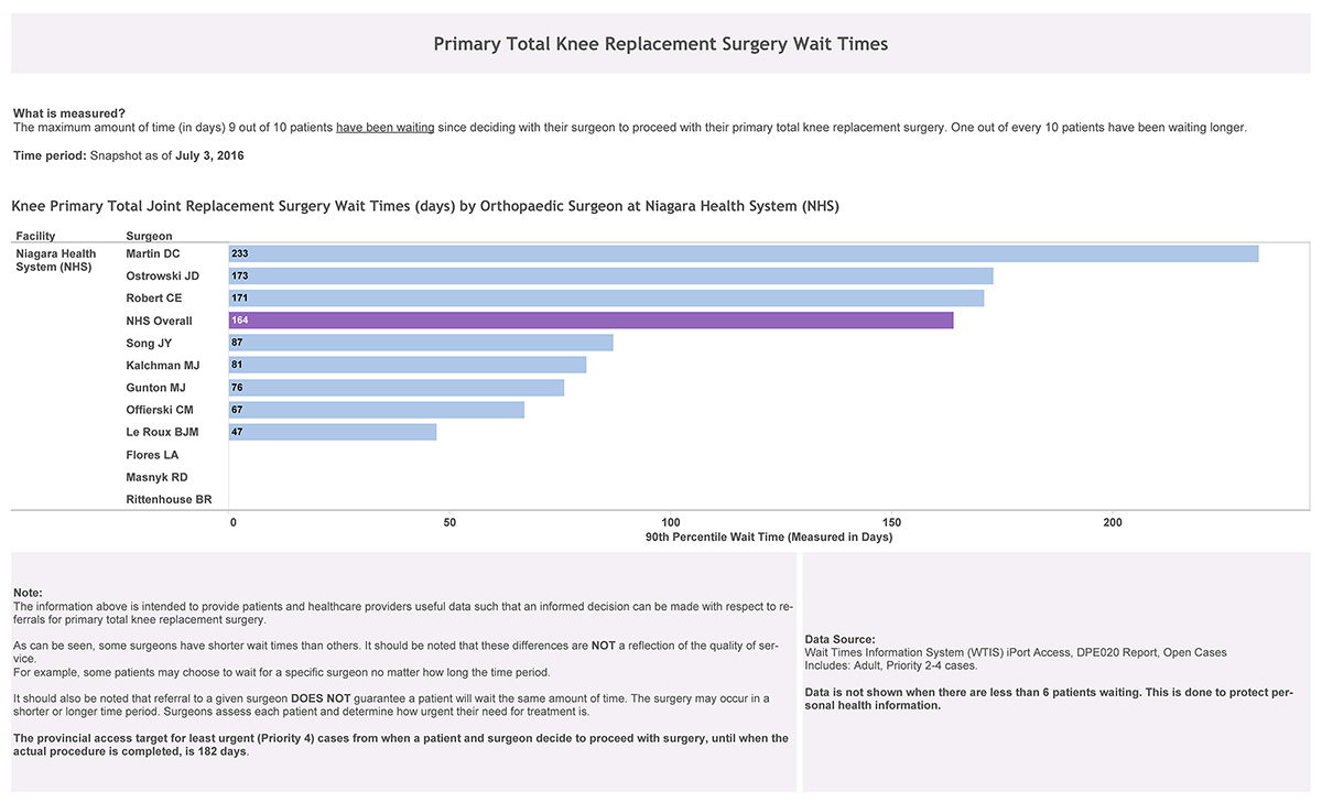 Knee Replacement Surgery Wait Times by Orthopaedic Surgeon at Niagara Health System (NHS)