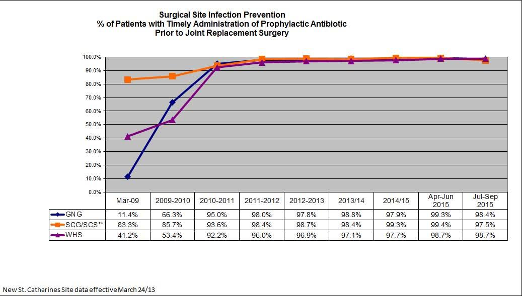 Surgical Site Infection Prevention Timely Admin of Prophylactic Antibiotic Prior To Joint Replacement Surgery