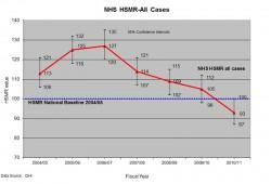 graph showing the hospital standardized mortality ratio for 2011