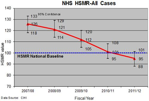 graph showing a decrease in Hospital Standardized Mortality Rate over fiscal years from 2007-2012